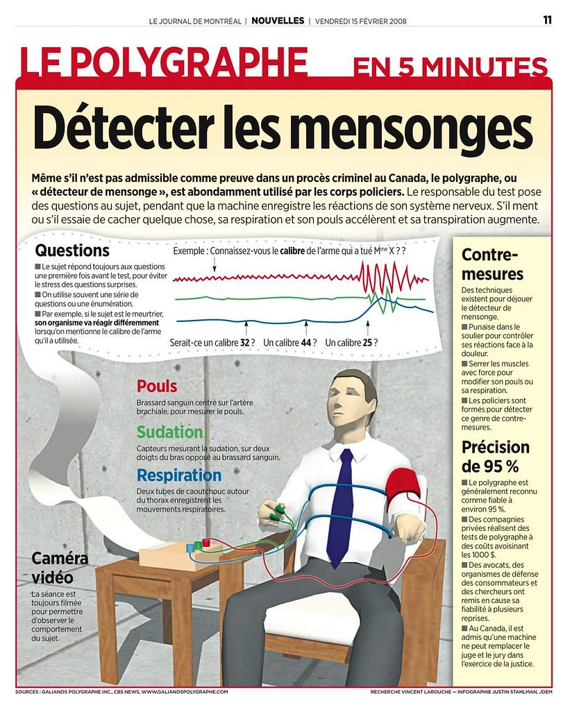 polygraphe détecteur de mensonge