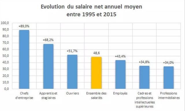 évolution du salaire net annuel moyen entre 1995 et 2015